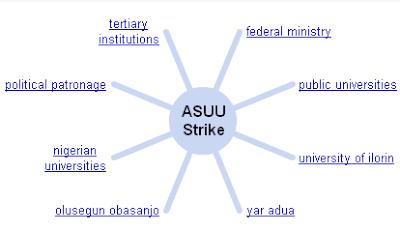 google word wheel