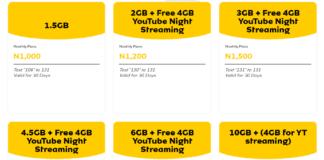 MTN Cheap Data Plan