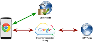Proxy server for Chrome Browser Compression Feature