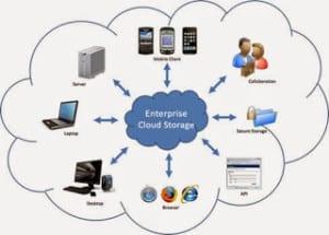 Cloud Storage - Cloud Computing