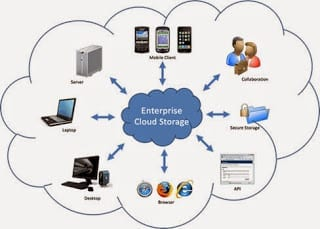 Cloud Storage - Cloud Computing