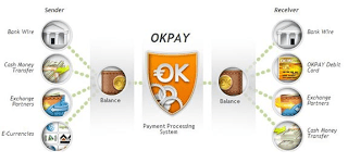 OKPAY Electronic Payment & Currency – An Overview