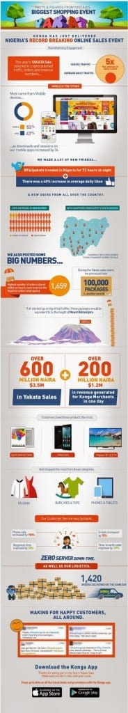Konga Yakata Sale Infographic