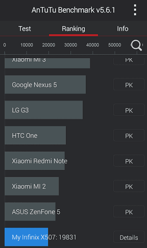 Infinix Hot Performance Ranking