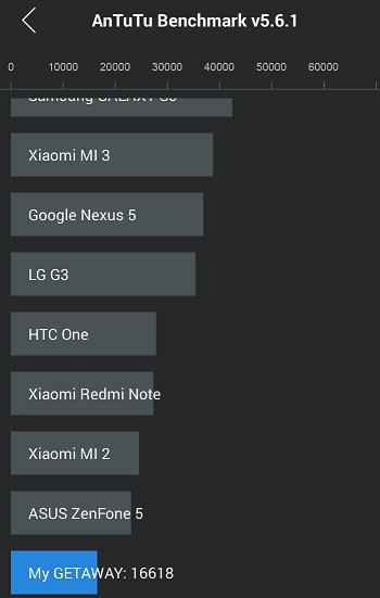 Wiko Getaway AnTuTu Ranking