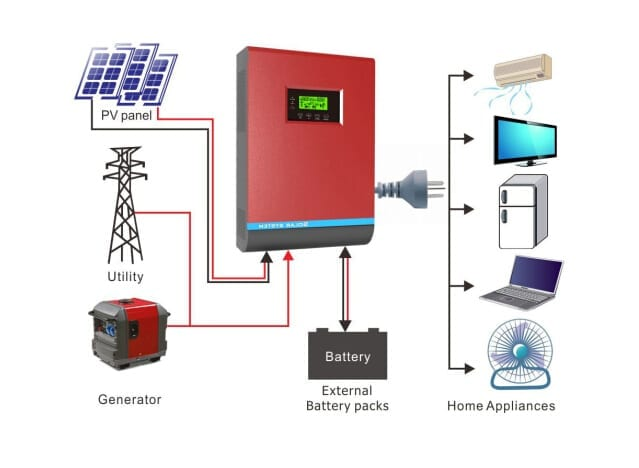 Solar Inverter Price Amp Features Nigeria Technology Guide
