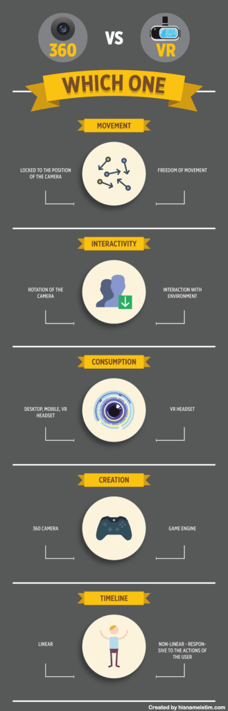 Virtual Reality vs 360 degree photography Infographic
