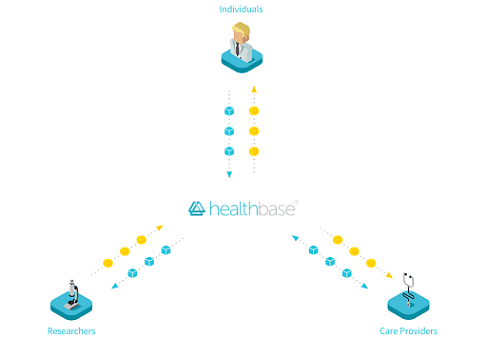 Healthbase - A new blockchain project that tokenizes patient records
