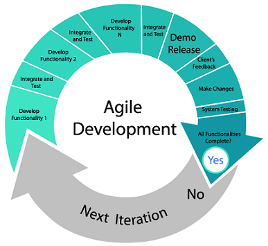 Agile Mobile App Development Methodology