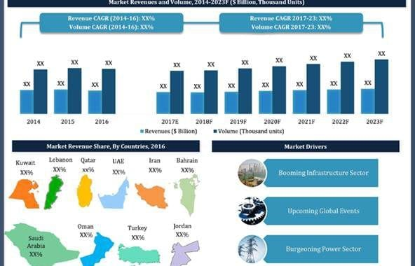 Increasing Electricity Consumption along With Large Scale Infrastructure Development Would Fuel the Growth of Power and Distribution Transformer Market in the Middle East Region– 6Wresearch