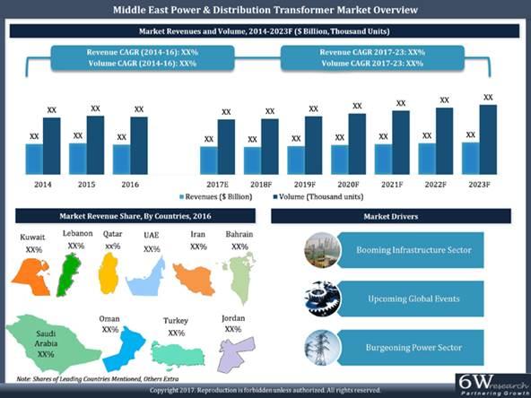Middle East Power & Distribution Transformer Market (2017-2023)