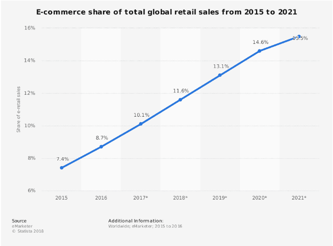 e-commerce share of total global retail sale 2015 to 2021