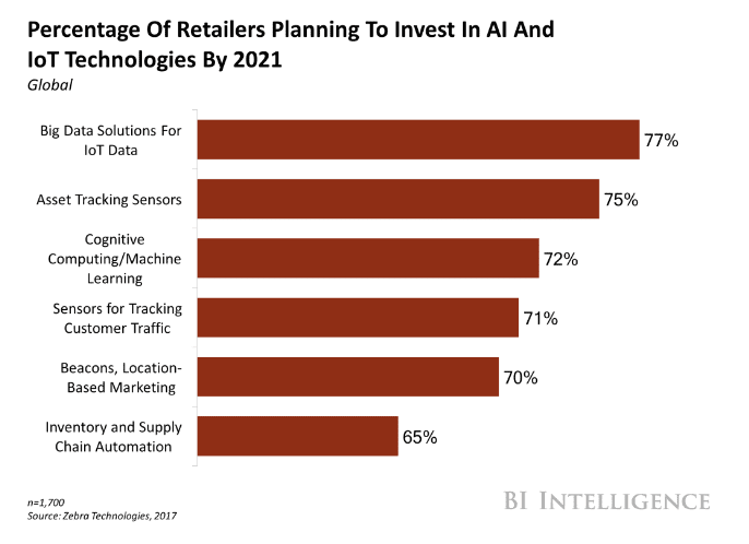 Percentage of Retailers Planning to invest in AI and IoT by 2021