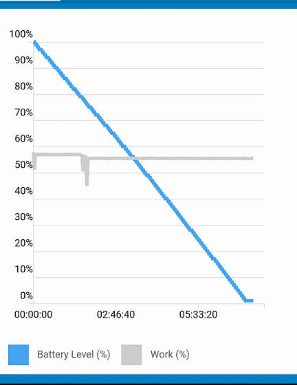 Uhans Max 2 Geekbench Battery Performance Graph