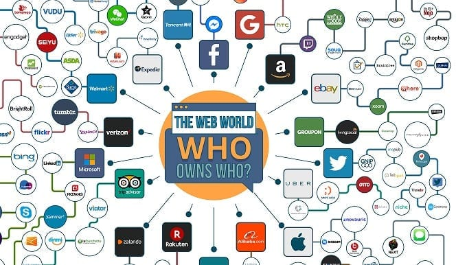 Web World: Who Owns Who? (Infographic)