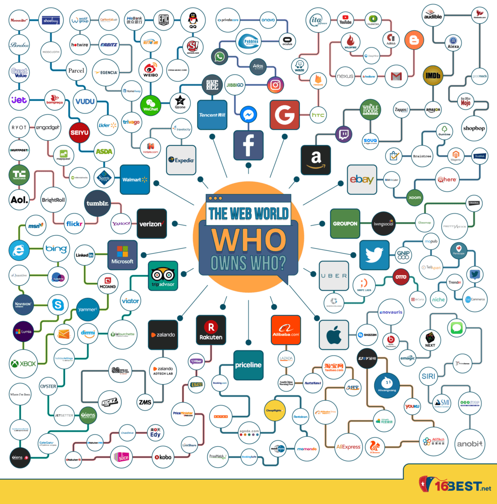 Tech Companies: Who Owns Who? (Infographic)