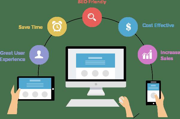Cost-Effective Website
