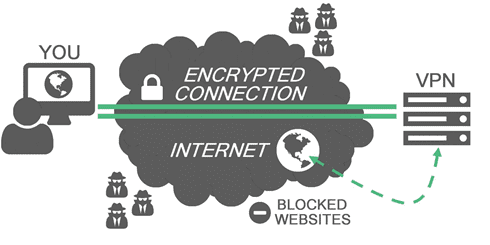 Virtual Private Network. VPN