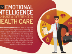 Emotional Intelligence in Healthcare (Infographic)