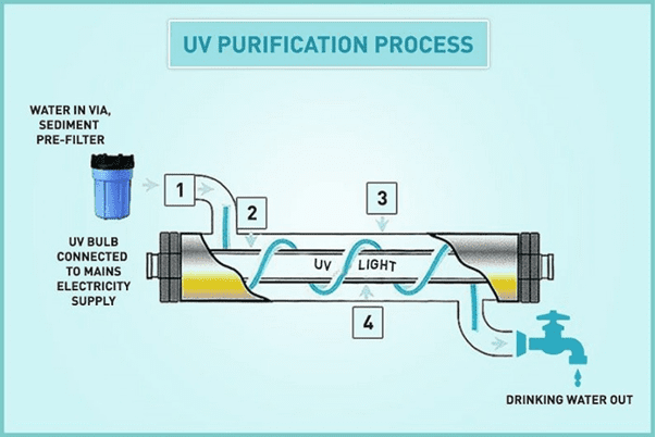UV Purification