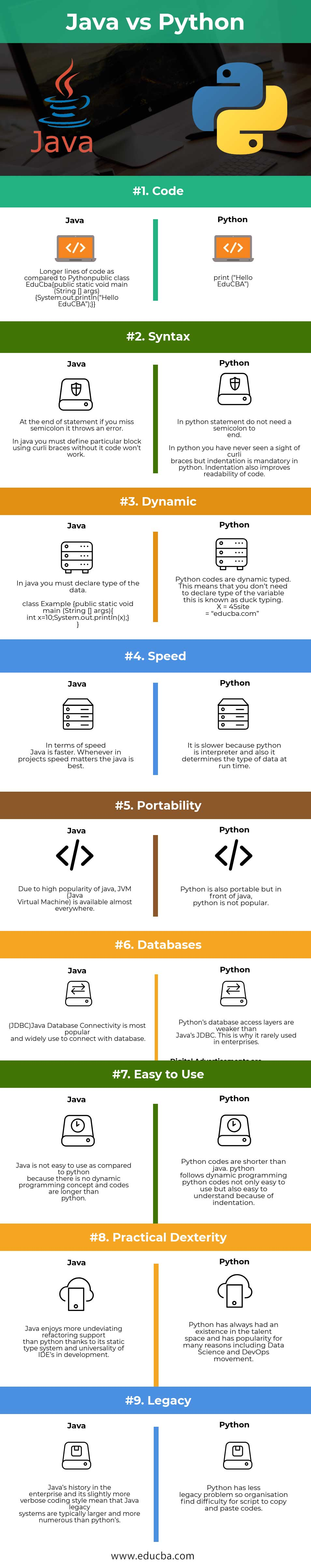 Java vs Python - What's better for your Project?