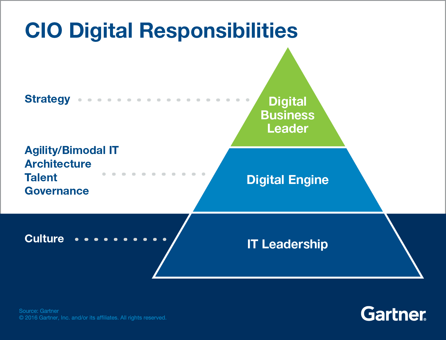 What Are Day-to-Day Responsibilities of a CIO
