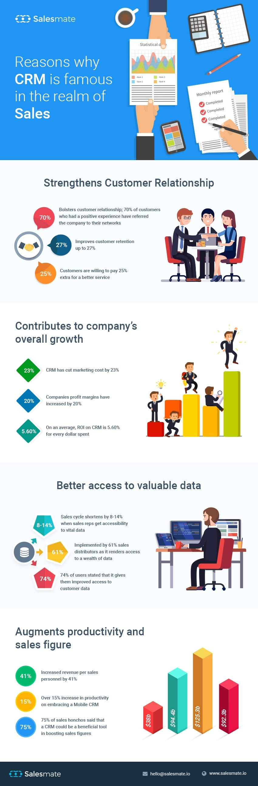 Reasons why CRM is popular in Sales (Infographic)
