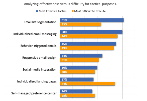 Email Marketing Trends - Analysing Effectiveness and Difficulty or Segmentation