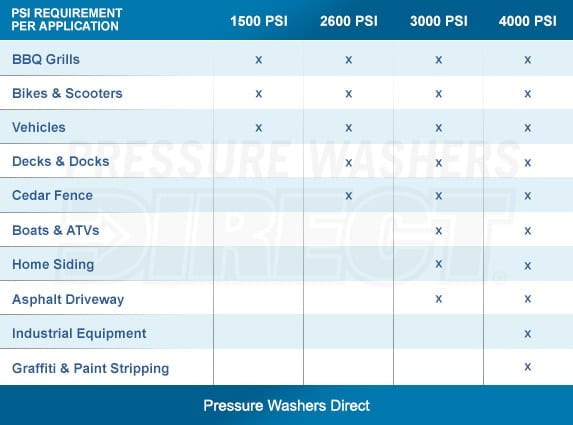 PSI Requirement for Pressure Washers