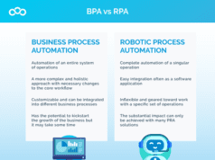 BPA vs RPA - Business Process Automation vs Robotic Process Automation