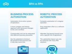 BPA vs RPA - Business Process Automation vs Robotic Process Automation