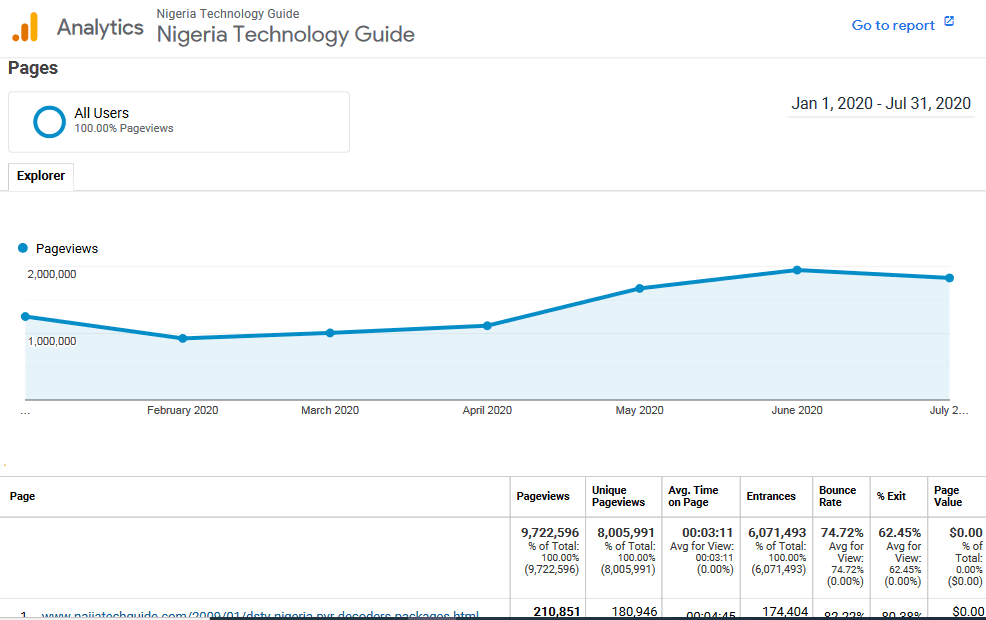 NaijaTechGuide's Google Analytics Data for January 1, 2020 to July 31, 2020