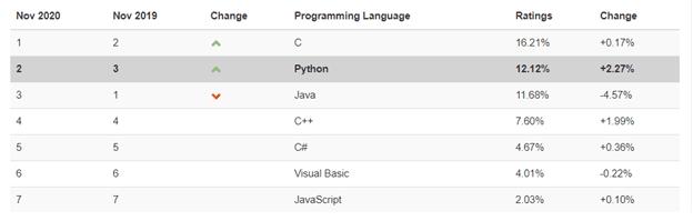 Python Ranking 2020 vs 2019