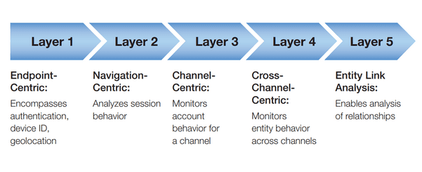 Fraud Detection Software Layers