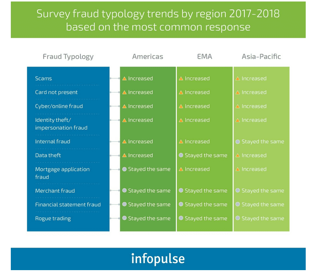 Survey Fraud Typology Trends