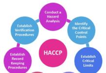 HACCP Principles