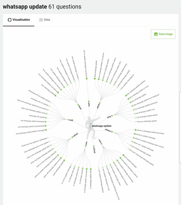 AnswerThePublic Visualisation